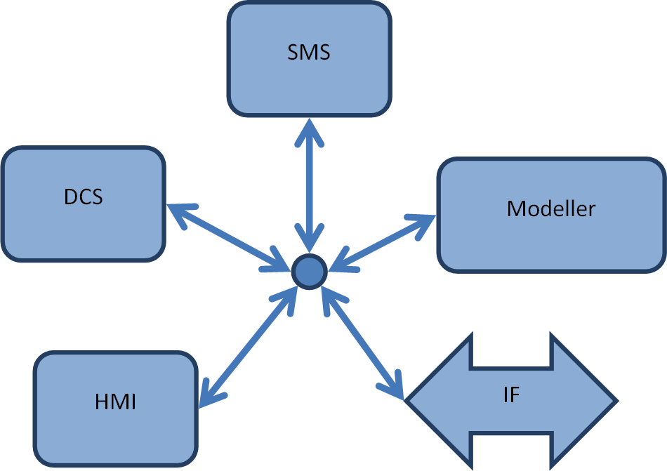 Netalyser dynamic simulation tools | Costec Systems